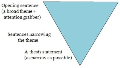 How to write a great thesis sentence